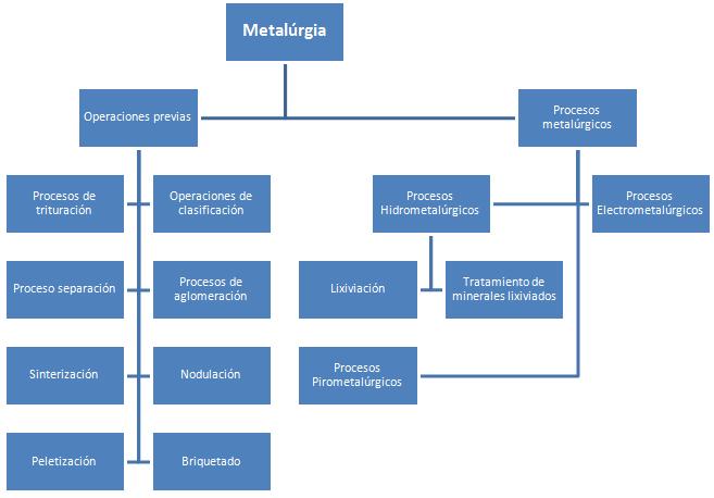 esquema metalúrgia