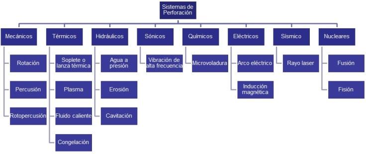Sistemas de Perforación